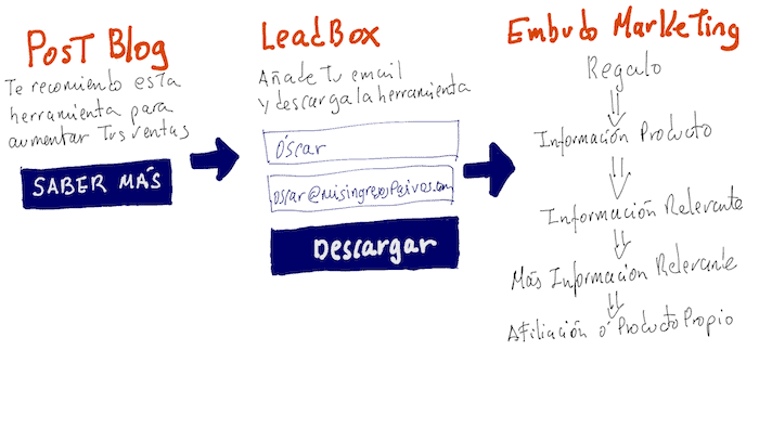 leadbox embudo