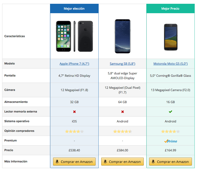 tabla comparativa aawp