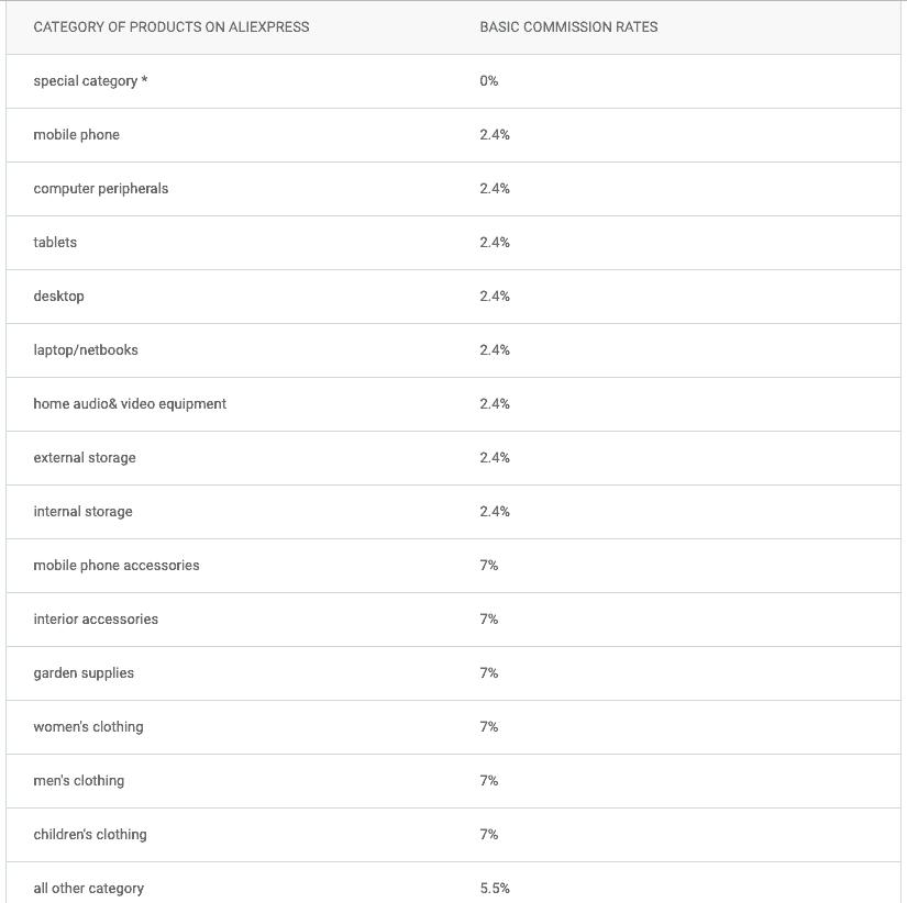 tabla de comisiones