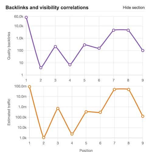 Backlinks tráfico